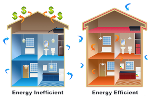 Home energy audit building sciences llc for Building an energy efficient home on a budget