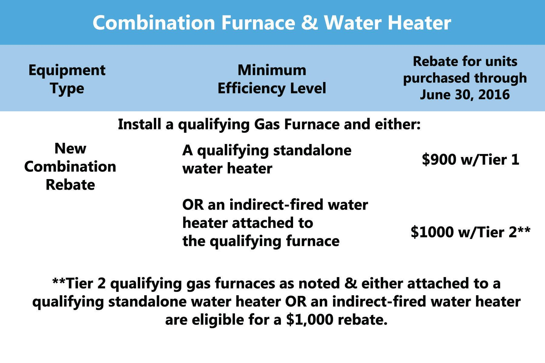 Furnaces & Waterheaters