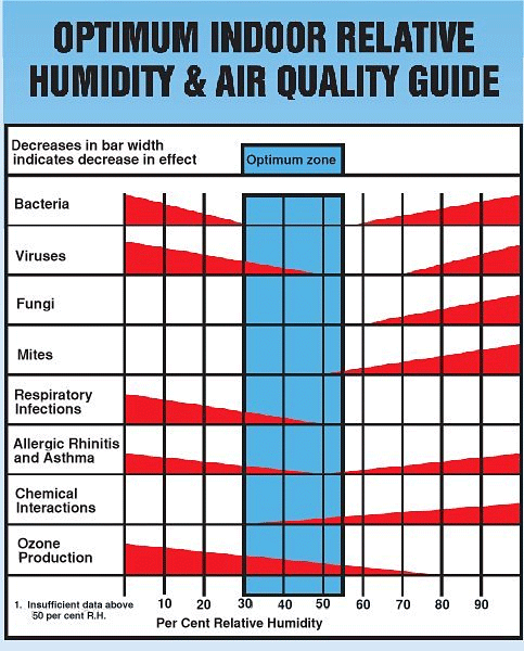 In The Winter, It Is Advisable To Have A Whole House Humidifier. One That  Is Connected To Your Furnace And One You Can Control The Humidity Levels On.